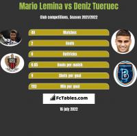 Mario Lemina vs Deniz Tueruec h2h player stats