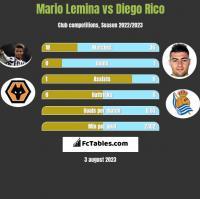 Mario Lemina vs Diego Rico h2h player stats