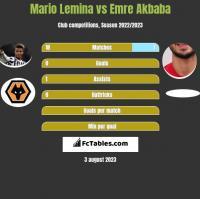 Mario Lemina vs Emre Akbaba h2h player stats