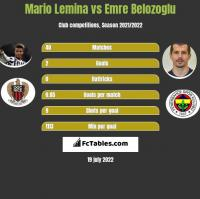 Mario Lemina vs Emre Belozoglu h2h player stats