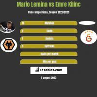 Mario Lemina vs Emre Kilinc h2h player stats