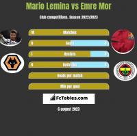 Mario Lemina vs Emre Mor h2h player stats
