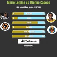Mario Lemina vs Etienne Capoue h2h player stats