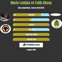 Mario Lemina vs Fatih Aksoy h2h player stats