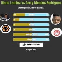 Mario Lemina vs Garry Mendes Rodrigues h2h player stats