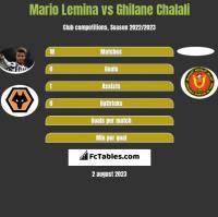 Mario Lemina vs Ghilane Chalali h2h player stats