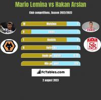 Mario Lemina vs Hakan Arslan h2h player stats