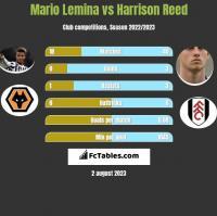 Mario Lemina vs Harrison Reed h2h player stats