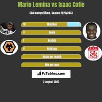Mario Lemina vs Isaac Cofie h2h player stats
