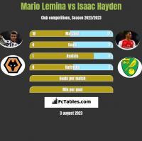 Mario Lemina vs Isaac Hayden h2h player stats