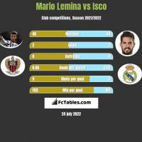 Mario Lemina vs Isco h2h player stats