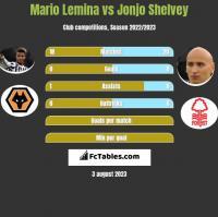 Mario Lemina vs Jonjo Shelvey h2h player stats