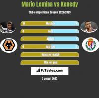 Mario Lemina vs Kenedy h2h player stats