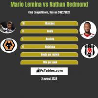Mario Lemina vs Nathan Redmond h2h player stats