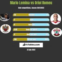 Mario Lemina vs Oriol Romeu h2h player stats