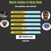 Mario Lemina vs Ryan Donk h2h player stats