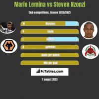 Mario Lemina vs Steven Nzonzi h2h player stats