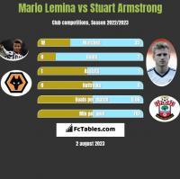 Mario Lemina vs Stuart Armstrong h2h player stats