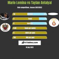 Mario Lemina vs Taylan Antalyal h2h player stats