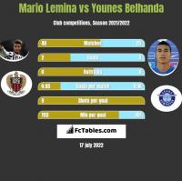 Mario Lemina vs Younes Belhanda h2h player stats