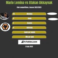 Mario Lemina vs Atakan Akkaynak h2h player stats