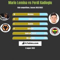 Mario Lemina vs Ferdi Kadioglu h2h player stats