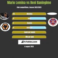Mario Lemina vs Beni Baningime h2h player stats