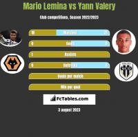 Mario Lemina vs Yann Valery h2h player stats