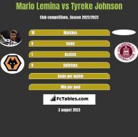 Mario Lemina vs Tyreke Johnson h2h player stats