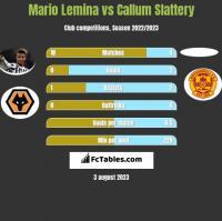 Mario Lemina vs Callum Slattery h2h player stats