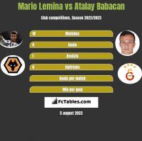 Mario Lemina vs Atalay Babacan h2h player stats