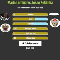 Mario Lemina vs Jesse Sekidika h2h player stats