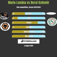 Mario Lemina vs Berat Ozdemir h2h player stats