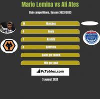 Mario Lemina vs Ali Ates h2h player stats