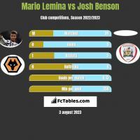 Mario Lemina vs Josh Benson h2h player stats