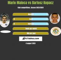 Mario Maloca vs Bartosz Kopacz h2h player stats