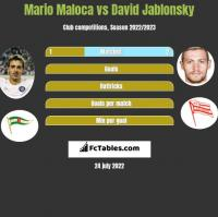 Mario Maloca vs David Jablonsky h2h player stats