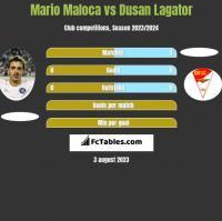 Mario Maloca vs Dusan Lagator h2h player stats