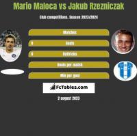 Mario Maloca vs Jakub Rzezniczak h2h player stats
