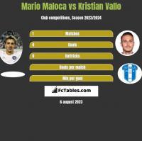 Mario Maloca vs Kristian Vallo h2h player stats