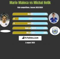 Mario Maloca vs Michal Helik h2h player stats