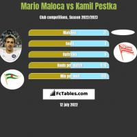 Mario Maloca vs Kamil Pestka h2h player stats