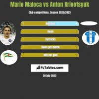 Mario Maloca vs Anton Krivotsyuk h2h player stats