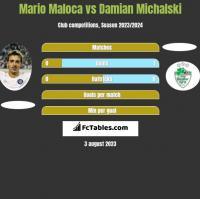 Mario Maloca vs Damian Michalski h2h player stats