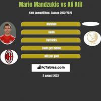 Mario Mandzukic vs Ali Afif h2h player stats