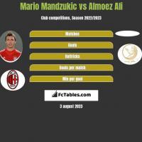 Mario Mandzukic vs Almoez Ali h2h player stats