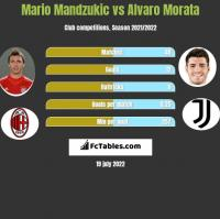 Mario Mandzukic vs Alvaro Morata h2h player stats