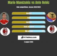 Mario Mandzukic vs Ante Rebic h2h player stats