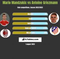 Mario Mandzukic vs Antoine Griezmann h2h player stats