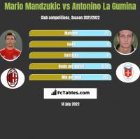 Mario Mandzukic vs Antonino La Gumina h2h player stats
